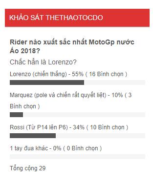poll rider xuat sac nhat gp nuoc ao 2018