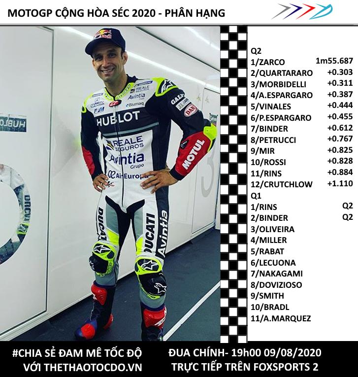 Kết quả phân hạng MotoGP Cộng hòa Séc 2020